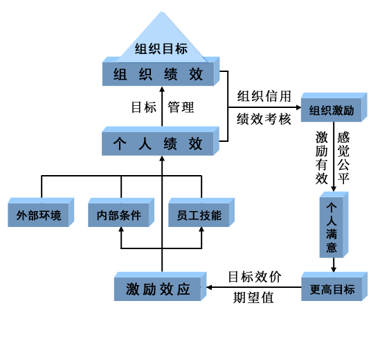 绩效管理模型